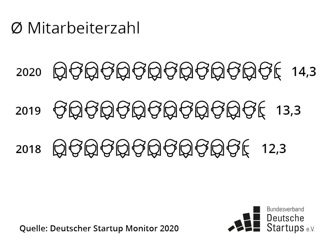 Jobmotor Startups: Trotz Krise planen 90% mit Neueinstellungen