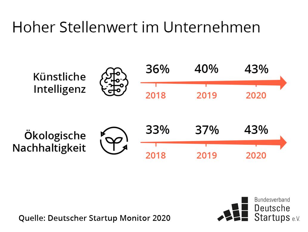 Startups setzen auf Innovation und Nachhaltigkeit